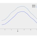 【3d.js / v5】折れ線グラフに凡例を表示する方法