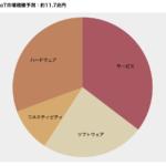 【D3.js】 カラーテーマの設定方法