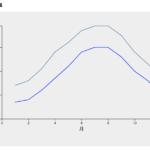 【d3.js / v5】複数の折れ線グラフ(ラインチャート)のサンプル