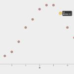 【d3.js】ツールチップを追加する方法