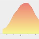 【d3.js 】グラデーションを面グラフ(Area Chart)に加える。
