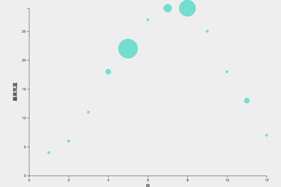 d3.js】散布図の半径を指定する方法   UX BEAR【ゆえっくま】