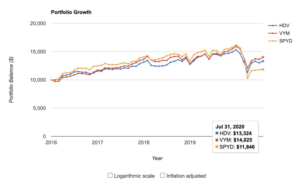 米国高配当ETF成長比較