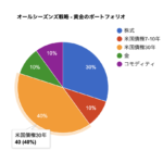 JavaScriptで円グラフで始める【Google Charts入門】