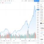 株価チャートをブログにのせるには?【TradingView】