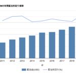 折れ線と棒グラフの複合【Google Charts入門】- 配当金をチャート化
